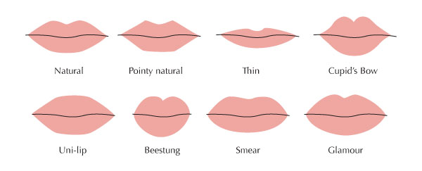 lip-shapes